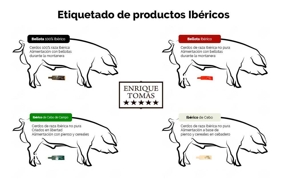 Etiquetado jamon iberico
